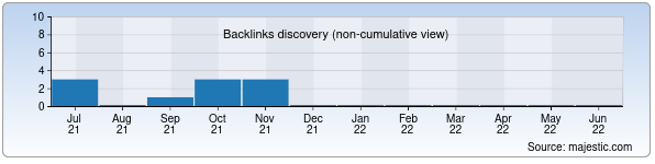 Referring Domains Discovery Chart from Majestic SEO for javob.uz