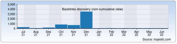 Referring Domains Discovery Chart from Majestic SEO for jenihinevesta.uz
