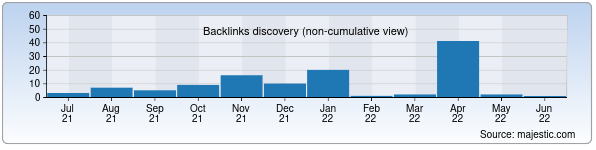 Referring Domains Discovery Chart from Majestic SEO for jetkinshek.uz