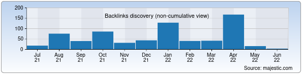 Referring Domains Discovery Chart from Majestic SEO for jizpi.uz