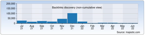 Referring Domains Discovery Chart from Majestic SEO for jizzax.uz