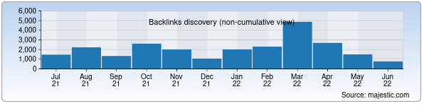 Referring Domains Discovery Chart from Majestic SEO for jizzaxcity.uz