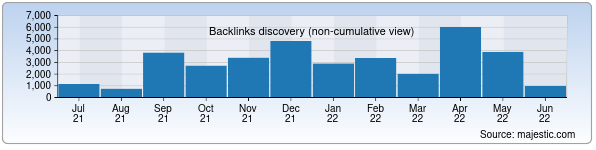Referring Domains Discovery Chart from Majestic SEO for jizzaxhaqiqati.uz