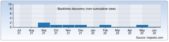 Referring Domains Discovery Chart from Majestic SEO for jkm.uz