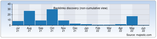 Referring Domains Discovery Chart from Majestic SEO for jmds.uz