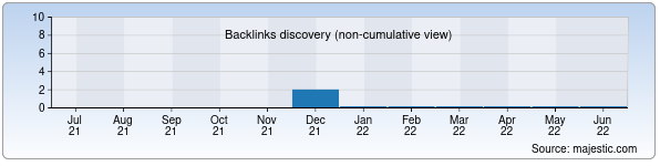 Referring Domains Discovery Chart from Majestic SEO for joker.uz