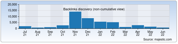 Referring Domains Discovery Chart from Majestic SEO for jspi.uz