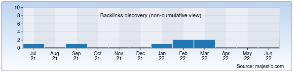 Referring Domains Discovery Chart from Majestic SEO for juita.uz