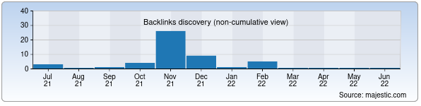 Referring Domains Discovery Chart from Majestic SEO for juldizlar.uz