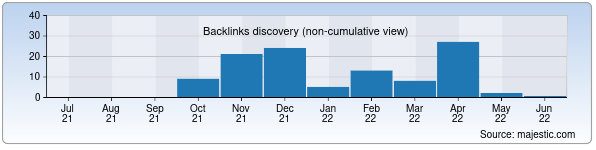 Referring Domains Discovery Chart from Majestic SEO for jurabek.uz