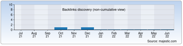 Referring Domains Discovery Chart from Majestic SEO for juraev.uz
