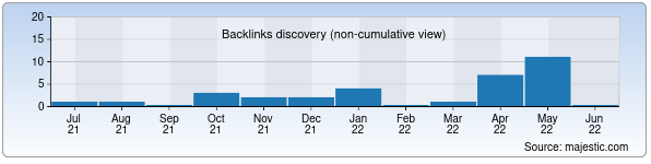 Referring Domains Discovery Chart from Majestic SEO for jurist.uz