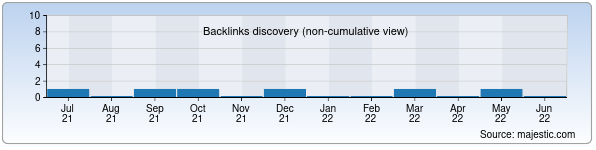 Referring Domains Discovery Chart from Majestic SEO for jurnalist.uz