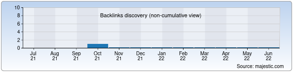 Referring Domains Discovery Chart from Majestic SEO for jurnalistika.zn.uz