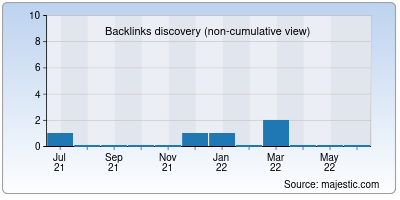 backlinks of just4purchase.in