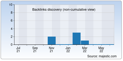 backlinks of k623.ru