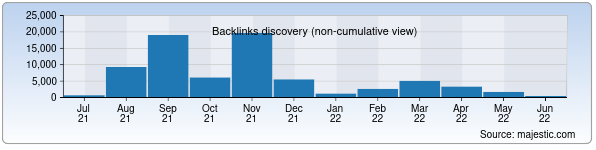 Referring Domains Discovery Chart from Majestic SEO for kadastr.uz