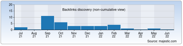 Referring Domains Discovery Chart from Majestic SEO for kaleon.uz