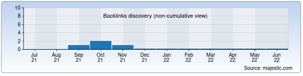 Referring Domains Discovery Chart from Majestic SEO for kangoofitness.uz