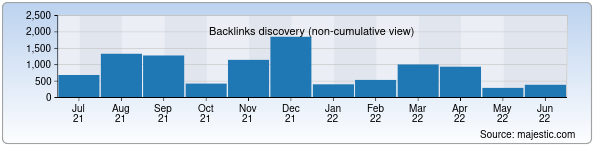 Referring Domains Discovery Chart from Majestic SEO for kanstik.uz