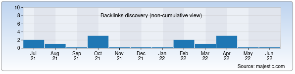 Referring Domains Discovery Chart from Majestic SEO for kanstovar.uz