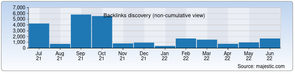 Referring Domains Discovery Chart from Majestic SEO for kapitalbank.uz