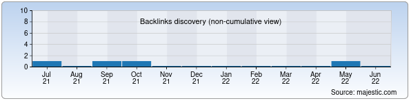 Referring Domains Discovery Chart from Majestic SEO for karandash.uz