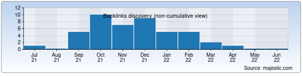 Referring Domains Discovery Chart from Majestic SEO for karstars.uz