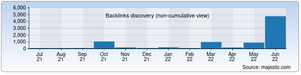 Referring Domains Discovery Chart from Majestic SEO for karsu.uz