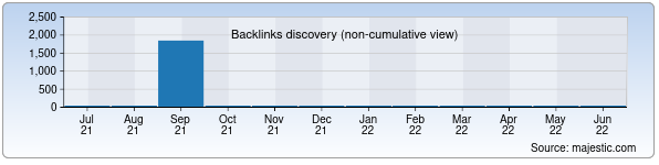 Referring Domains Discovery Chart from Majestic SEO for karting.uz