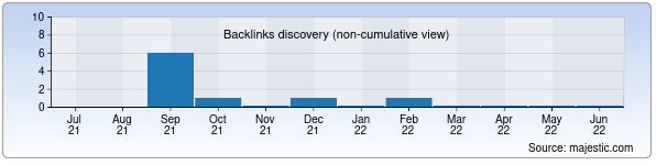 Referring Domains Discovery Chart from Majestic SEO for kartografiya.uz