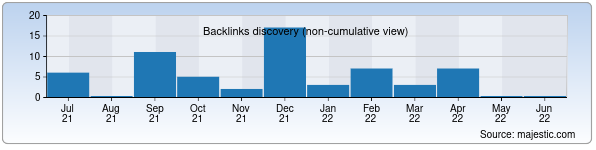 Referring Domains Discovery Chart from Majestic SEO for kasbino.uz