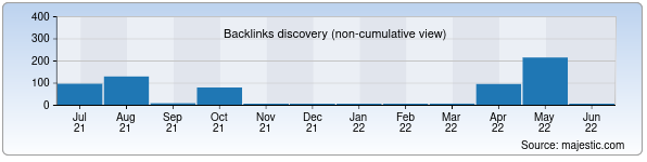 Referring Domains Discovery Chart from Majestic SEO for kasbipaxta.uz