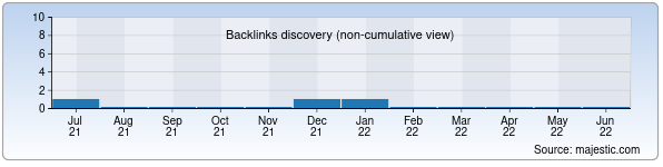 Referring Domains Discovery Chart from Majestic SEO for kashmebel.uz