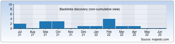 Referring Domains Discovery Chart from Majestic SEO for kashtan.uz