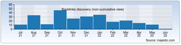 Referring Domains Discovery Chart from Majestic SEO for kasmed.uz