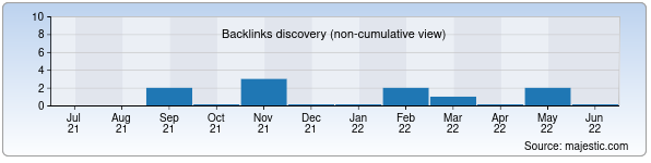 Referring Domains Discovery Chart from Majestic SEO for kassa.uz