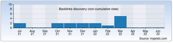 Referring Domains Discovery Chart from Majestic SEO for kasu.uz