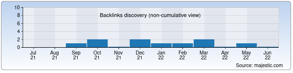 Referring Domains Discovery Chart from Majestic SEO for katris.uz
