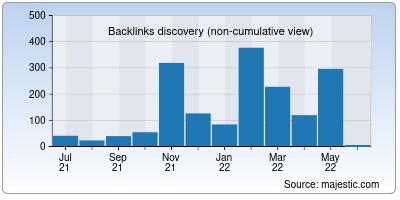 backlinks of kbase.us