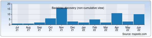 Referring Domains Discovery Chart from Majestic SEO for kdc.uz