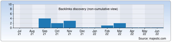 Referring Domains Discovery Chart from Majestic SEO for kdg.uz