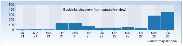Referring Domains Discovery Chart from Majestic SEO for keetano.uz