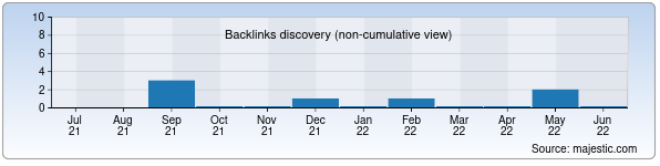 Referring Domains Discovery Chart from Majestic SEO for keffi.uz