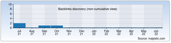 Referring Domains Discovery Chart from Majestic SEO for kelin-kuyov.uz
