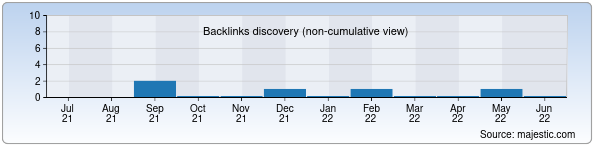 Referring Domains Discovery Chart from Majestic SEO for kema.uz