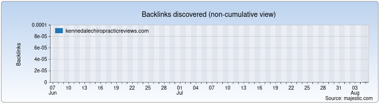 kennedalechiropracticreviews.com Backlink History Chart