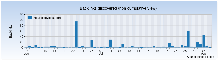 kestrelbicycles.com Backlink History Chart