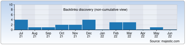 Referring Domains Discovery Chart from Majestic SEO for kfu.uz