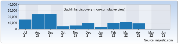 Referring Domains Discovery Chart from Majestic SEO for kh-davron.uz